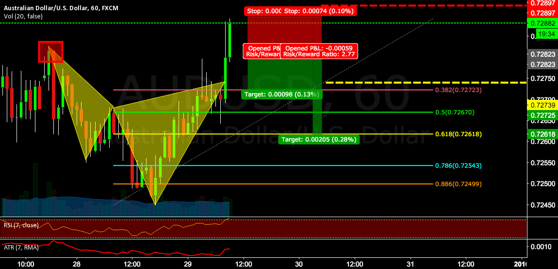 Cypher completion on AUDUSD