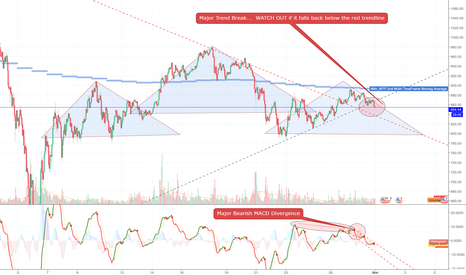 ETHUSD: ETH Trendline Break / Head and Shoulders Warning!