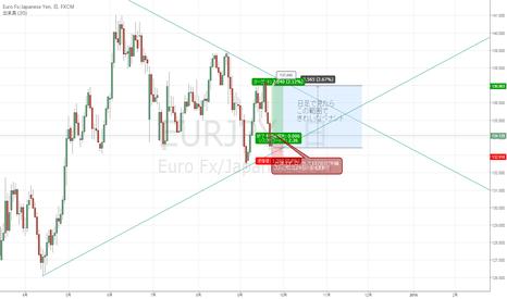 EURJPY: ユーロ円の日足ペナント