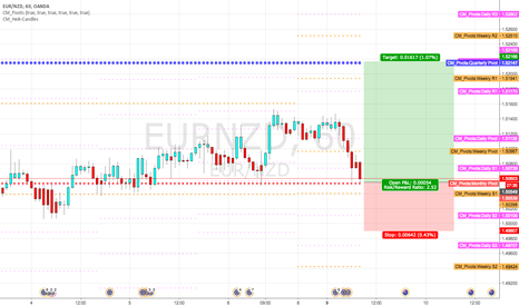 EURNZD: Long at monthly pivot