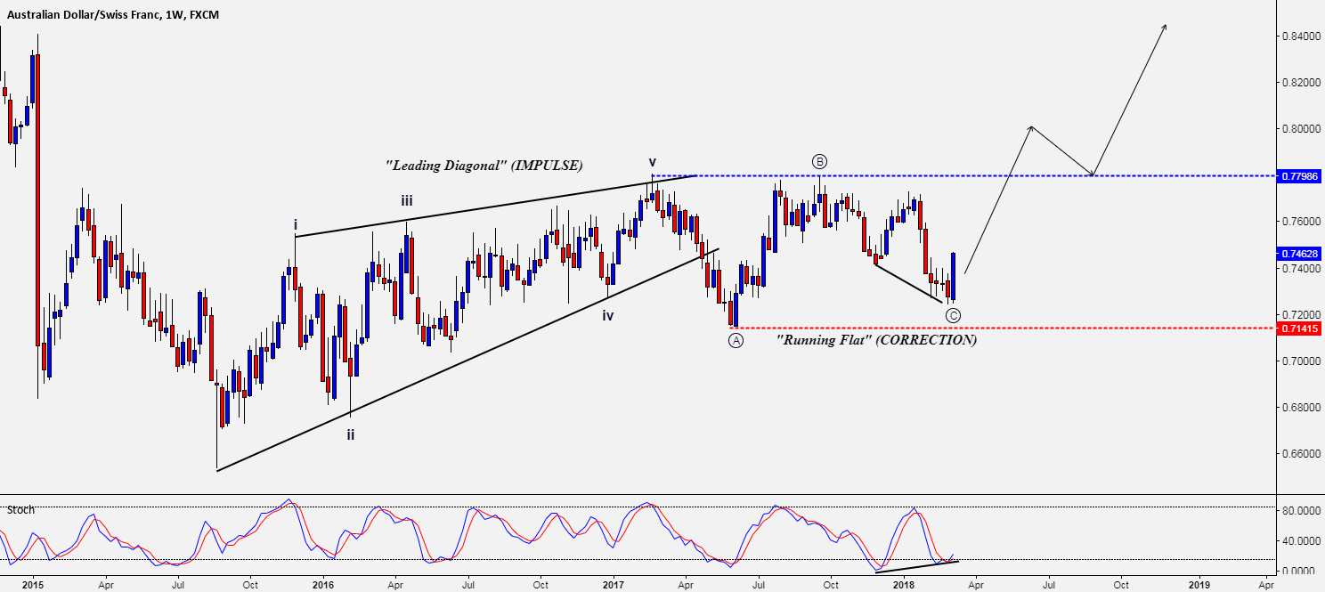 AUD/CHF - SET FOR HIGHER HIGHS?