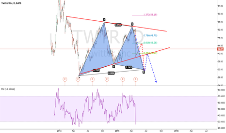 TWTR: TWTR Wedge and Potential Butterfly Pattern