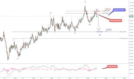EURSEK: EUR/SEK in wave C.