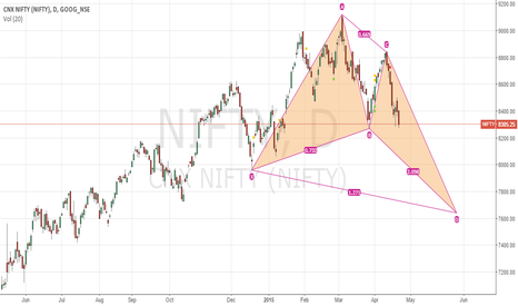 NIFTY: NIFTY - Butterfly in the making?