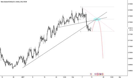 NZDUSD: NZD/USD Short.