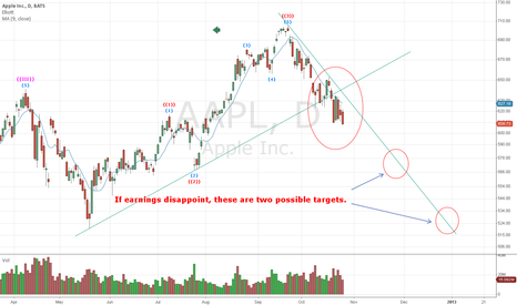 AAPL: If earnings disappoint, these are two possible targets.