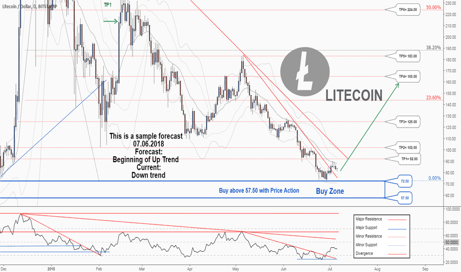 LTCUSD: There is a trading opportunity to buy in LTCUSD