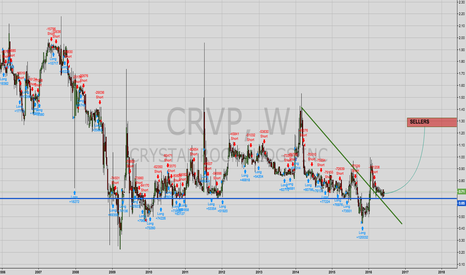 CRVP: POSSIBLE LONG