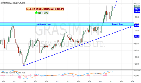 GRASIM: GRASIM INDUSTRIES - TRENDING UP (GOOD INVESTMENT)
