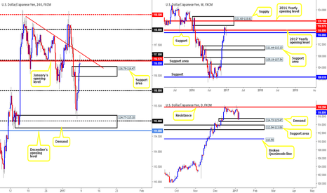 USDJPY: Longs could be a possibility today...