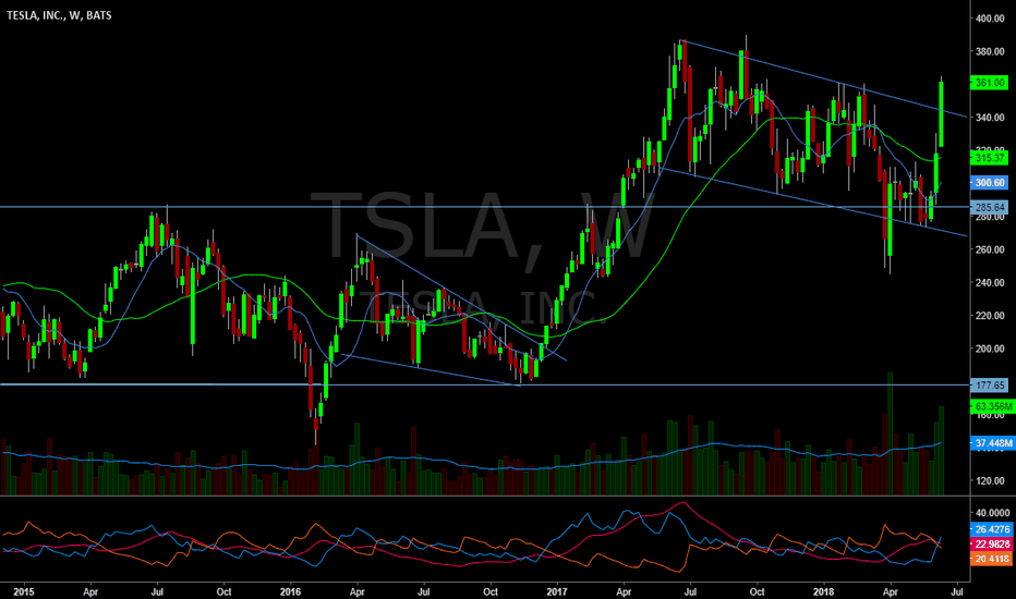 TSLA: Strong week. ADX confirming strength