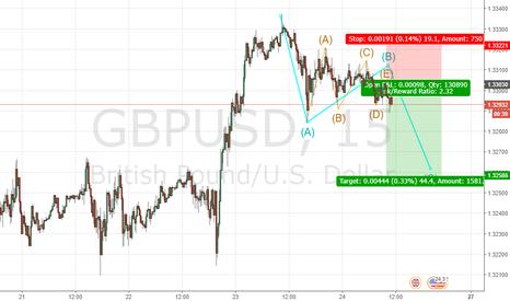 GBPUSD: I think wave B is Triangle