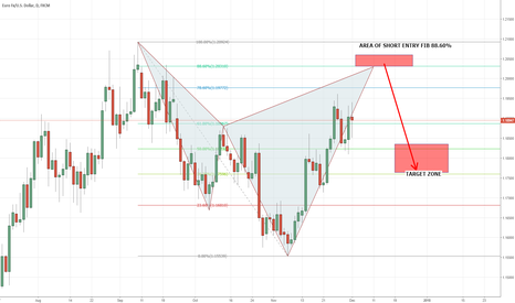 EURUSD: EURUSD Forecast And Possible Short Opportunity