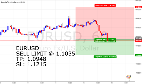 EURUSD: #4 EURUSD ANALYSIS