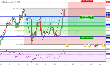 USDJPY: Beautiful Trade in USDJPY