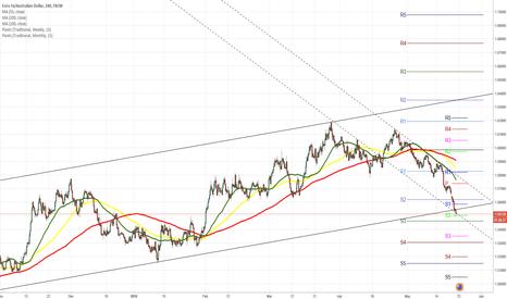 EURAUD: EUR/AUD 4H Chart: Pair breaches dominant channel