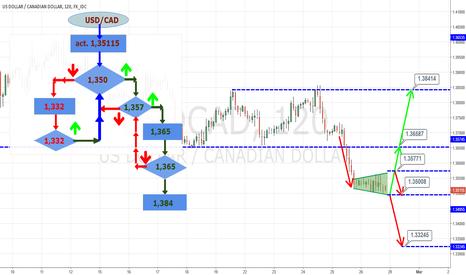 USDCAD: $USDCAD - Trading Algorithme