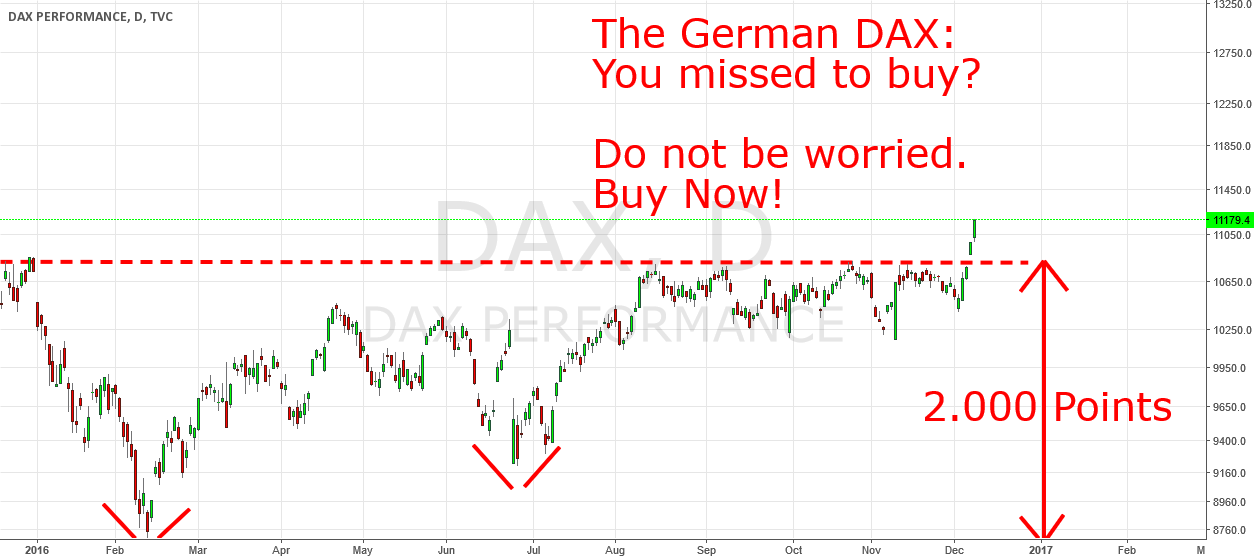 You missed to buy Europe? Buy the German DAX now!