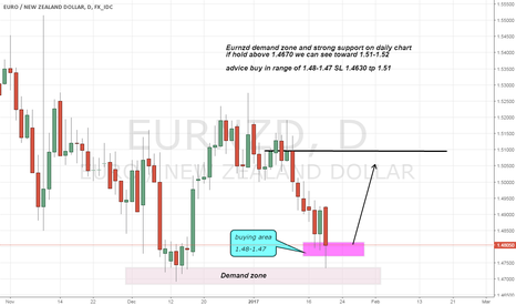 EURNZD: Eurnzd long on strong support and demand zone