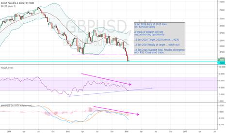 GBPUSD: GBPUSD - close short trade