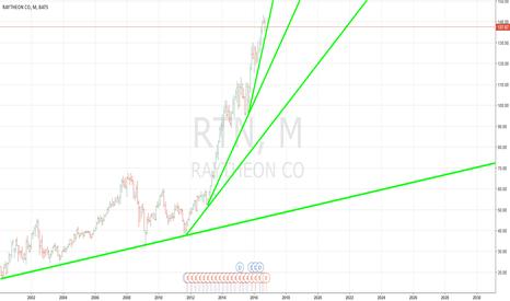 RTN: Time 2 short Raytheon