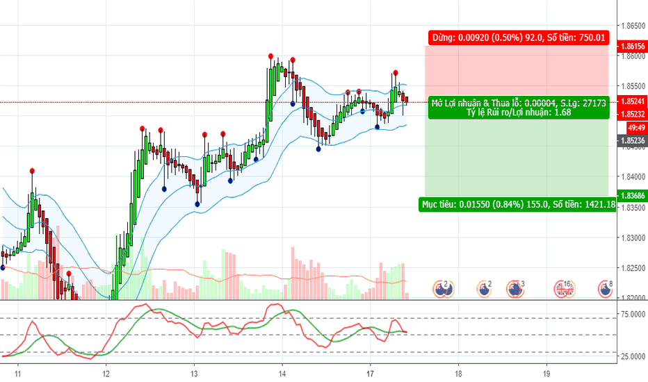 GBPNZD: GBPNZD - Short on H1