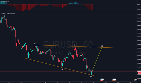 EURUSD: EURUSD #Triangle Pattern