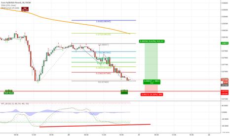 EURGBP:  double bottom ... good chance to buy ... little risk ...