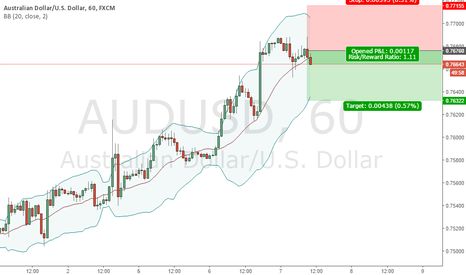 AUDUSD: SELL 0.7676 | SL 0.7715 | TP 0.7632