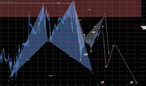 EURGBP: Pattern within Pattern with Pattern. Plenty Pips Opportunity!