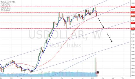 USDOLLAR: USD At Critical Level