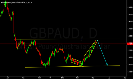 GBPAUD: GBPAUD Short Setup