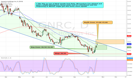GNRC: $GNRC has hit Price Target .Great HPS Trade
