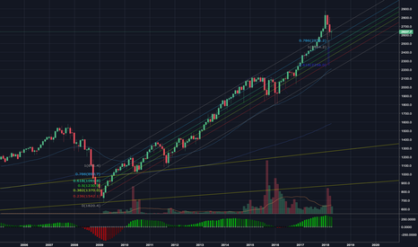 SPX500: SPX back to trading in its long term bullish channel