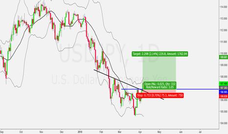USDJPY: Finally USD/JPY Reversal Long...!!!!