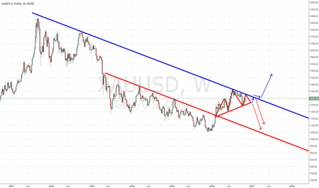 XAUUSD: Can we predict or set good plan for nice gold trading?