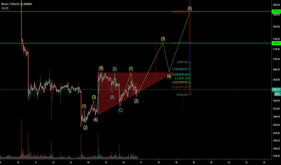 BTCUSDT: BTC USD - triangulo ascendente
