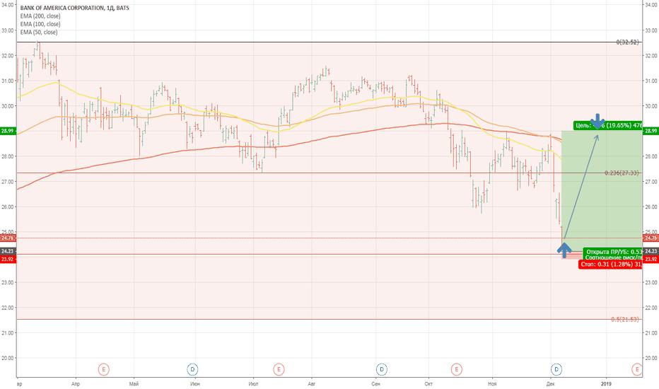 BAC: ЛОНГ Покупка Акций BANK OFF AMERICAN CORP.  от цены 24,80
