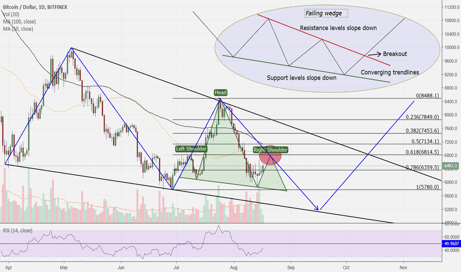 BTCUSD: BTC/USD Daily