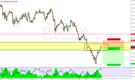 EURJPY: EURJPY - 1st Strike Trend Continuation