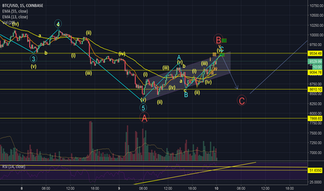 BTCUSD: BTCUSD analysis March 10