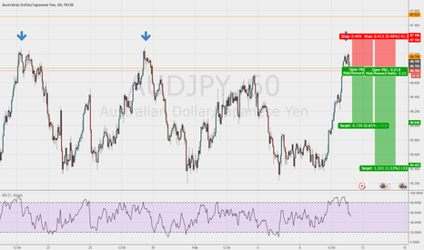 AUDJPY: Sell opportunity on the AUD/JPY 1hr chart