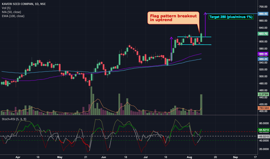 KSCL: FLAG PATTERN BREAKOUT [TGT: 277 TO 283 ]