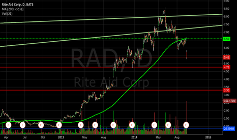 RAD: $RAD easy to see $4