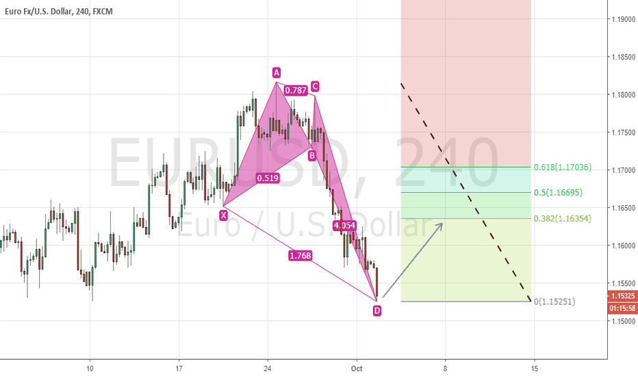 EURUSD: Type 1 Bullish Crab Pattern Complete On 4Hr TF EURUSD!