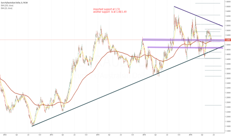 EURAUD: EUR/AUD  Daily Chart Review