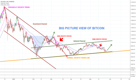 BTCUSD: Called this market since the 14th of May! One Chart Wonder