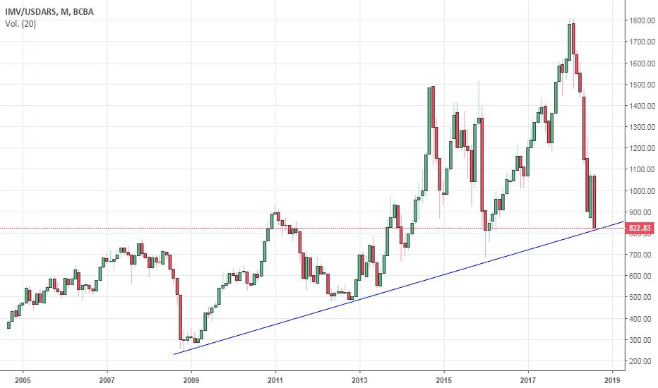 IMV/USDARS: Merval (mensual) reconociendo la línea de tendencia?