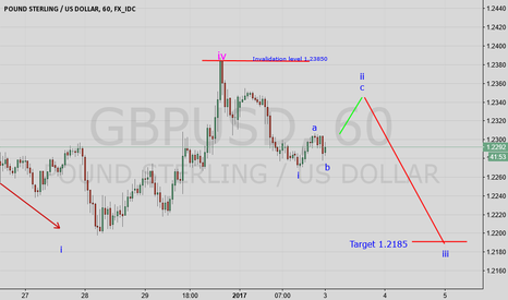 GBPUSD: GBP USD My 2017 first setup for cable