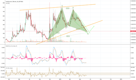FTCBTC: Gartley Pattern.